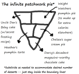 This is how I would've arranged last year's Thanksgiving dessert, if I'd thought of it in time.