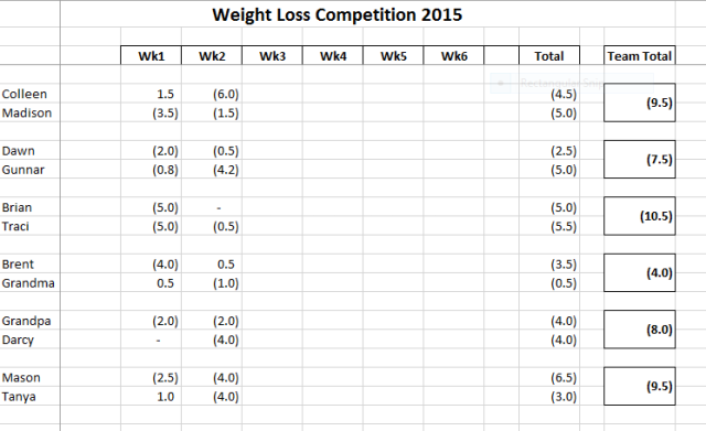 week 2 final results