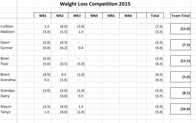 week 3 final results